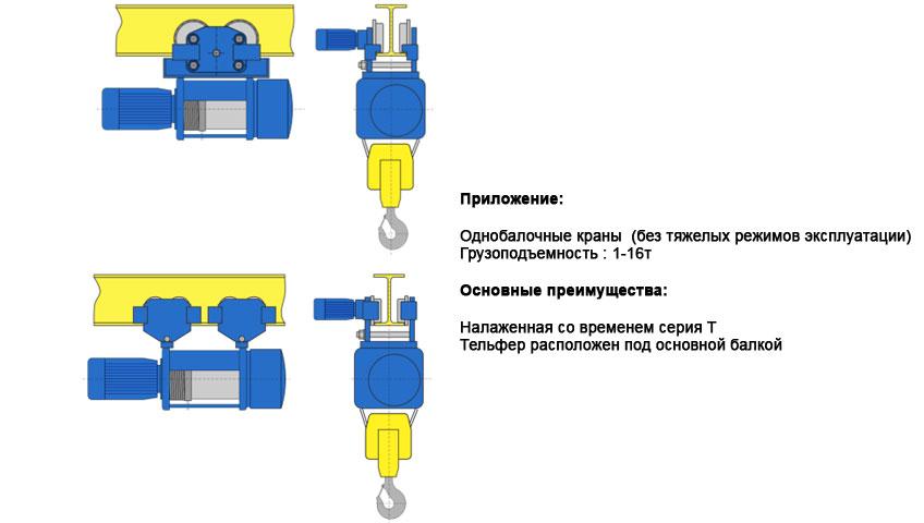 2-Тельфер для нормальной строительной высоты