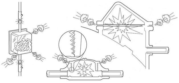 Методы взрывозащиты