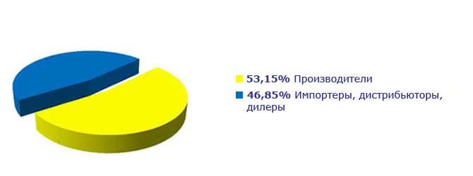 Вид деятельности компаний участников
