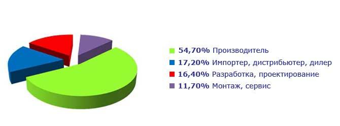 Профиль компаний посетителей