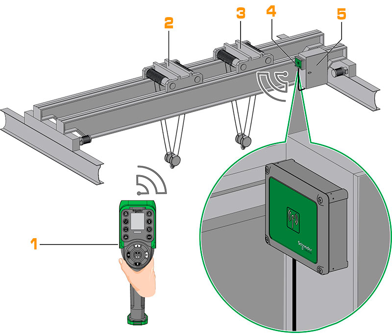 Application example of remote control on an overhead crane with 2 trolleys