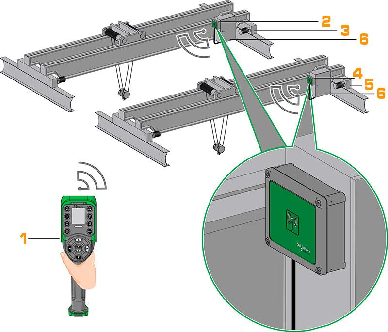 Приклад застосування дистанційного керування з 2-ма або більше мостовими кранами